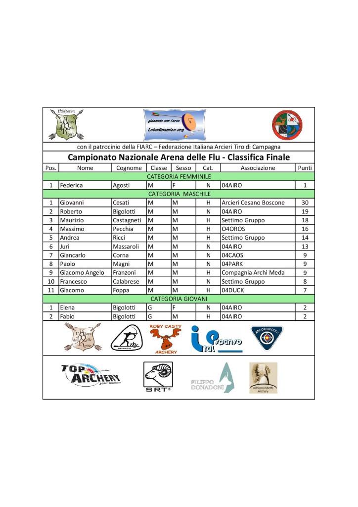 20161218-classifica-finale-campionato